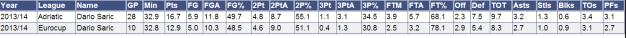 Dario Saric stats